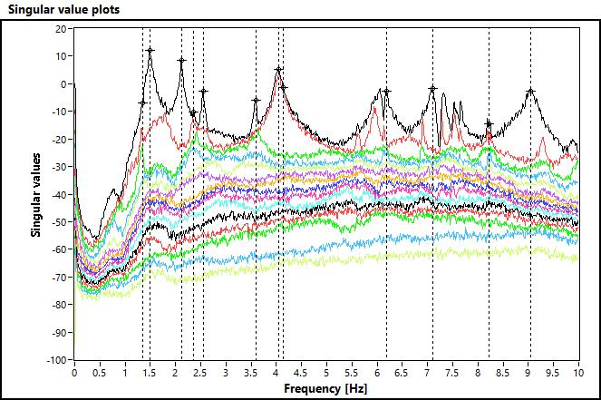 Grafico valori singolari FDD